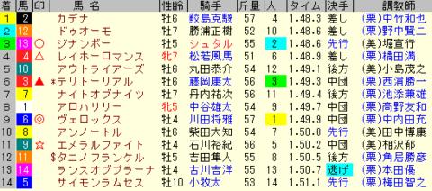 小倉大賞典2020 レース結果全着順