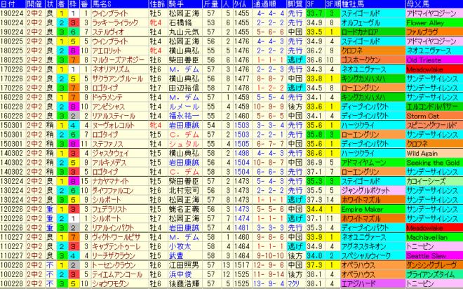 中山記念2020 過去10年成績データ表