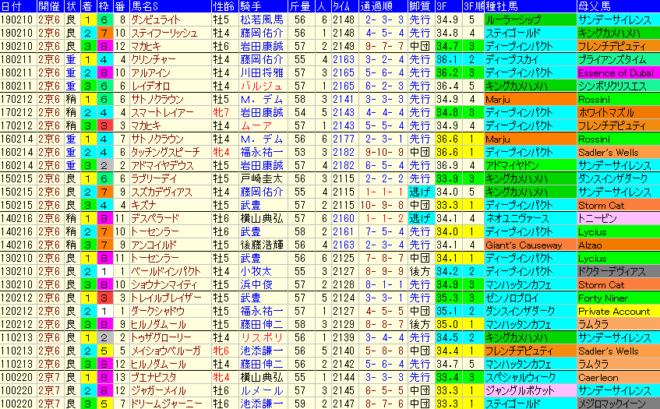 京都記念2020 過去10年成績データ表