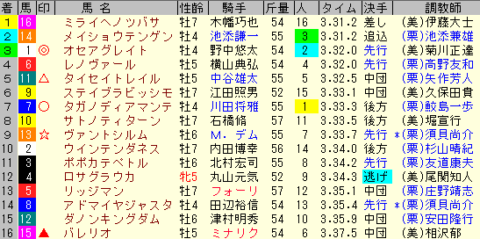 ダイヤモンドS2020 レース結果全着順
