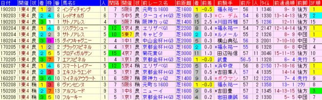 東京新聞杯2020 過去5年前走データ表