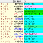 ダイヤモンドS2020 枠順確定ラップギア適性値