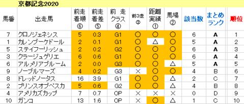 京都記念2020 傾向まとめ表