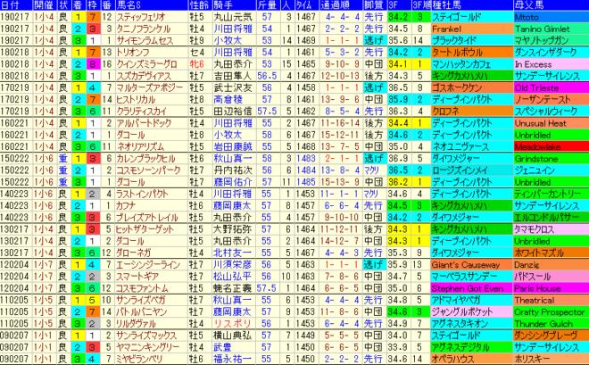 小倉大賞典2020 過去10年成績データ表