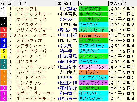 阪急杯2020 枠順確定ラップギア適性値