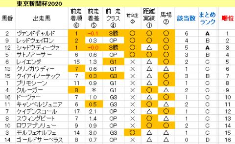 東京新聞杯2020 傾向まとめ表