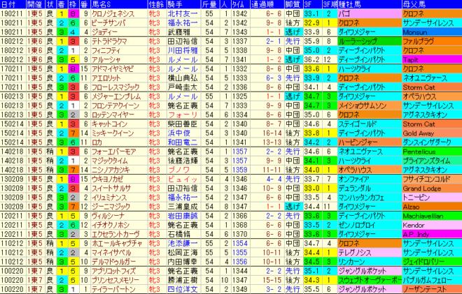 クイーンC2020 過去10年成績データ表