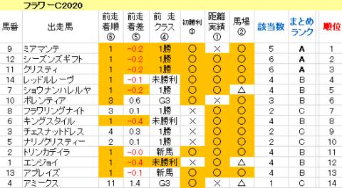 フラワーC2020 傾向まとめ表