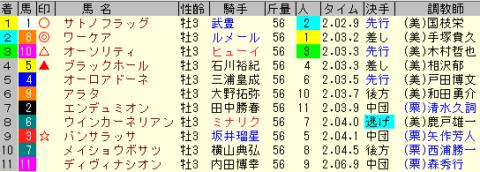 弥生賞2020 レース結果全着順