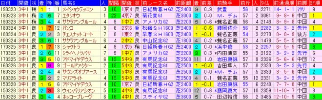 日経賞2020 過去5年前走データ表