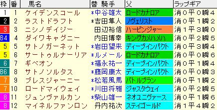 金鯱賞2020 枠順確定ラップギア適性値
