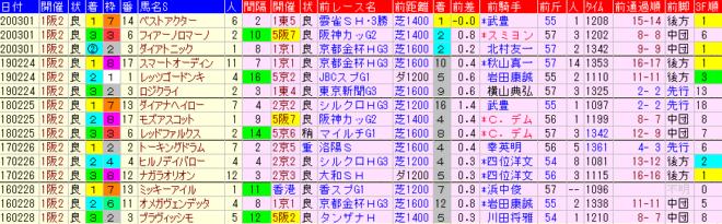 阪急杯2021 過去5年前走データ表