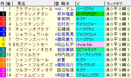 チューリップ賞2020 枠順確定ラップギア適性値
