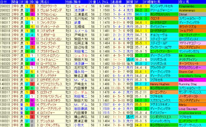 スプリングS2021 過去10年成績データ表