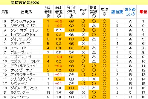 高松宮記念2020 傾向まとめ表