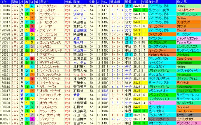 フラワーC2020 過去10年成績データ表