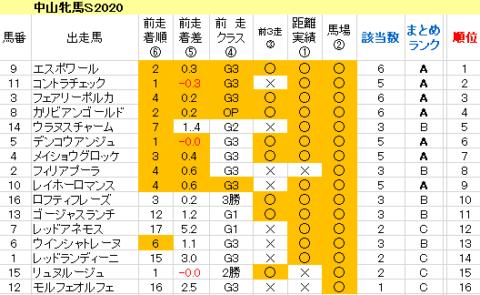 中山牝馬S2020 傾向まとめ表