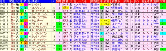 阪神大賞典2020 過去5年前走データ表