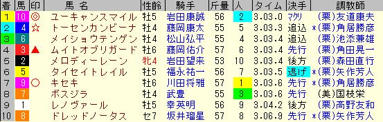 阪神大賞典2020 レース結果全着順