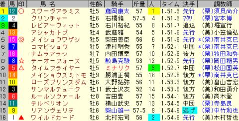 マーチS2020 レース結果全着順