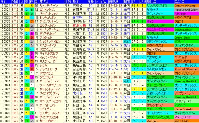 マーチS2020 過去10年成績データ表