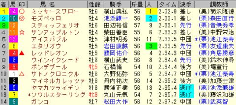 日経賞2020 レース結果全着順