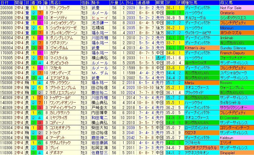 弥生賞2021 過去10年成績データ表