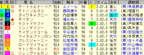 金鯱賞2020 レース結果全着順