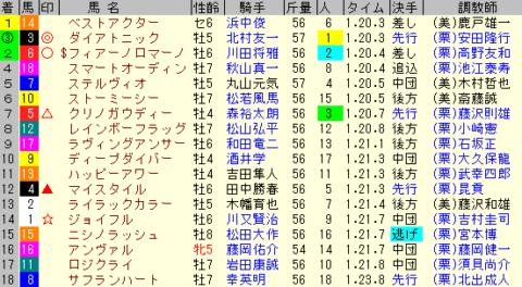 阪急杯2020 レース結果全着順