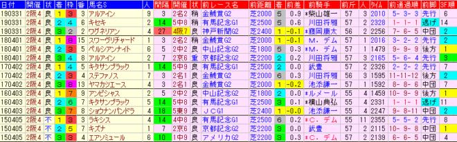 大阪杯2020 過去5年前走データ表