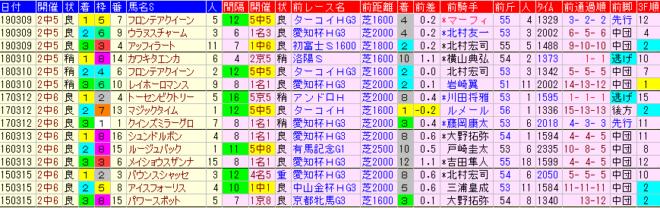 中山牝馬S2020 過去5年前走データ表