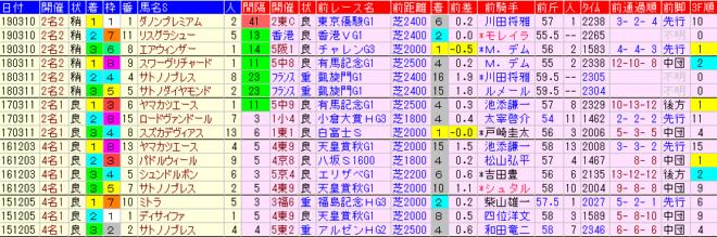 金鯱賞2020 過去5年前走データ表