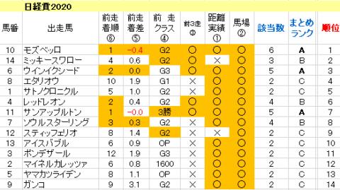 日経賞2020 傾向まとめ表