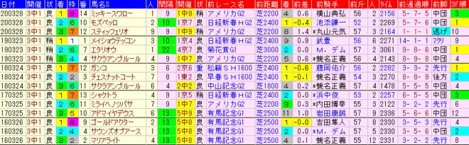 日経賞2021 過去5年前走データ表