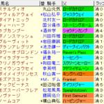 高松宮記念2020 枠順確定ラップギア適性値
