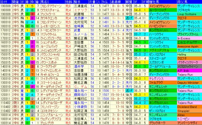 中山牝馬S2020 過去10年成績データ表