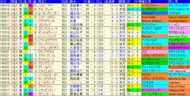 ファルコンS2020 過去8年成績データ表