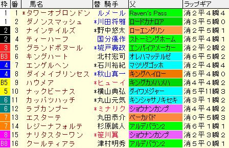 オーシャンS2020 枠順確定ラップギア適性値