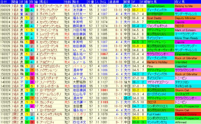 高松宮記念2021 過去10年成績データ表