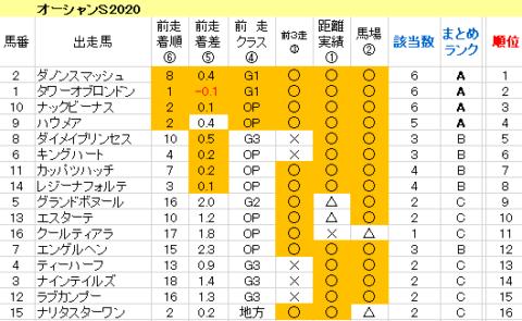 オーシャンS2020 傾向まとめ表