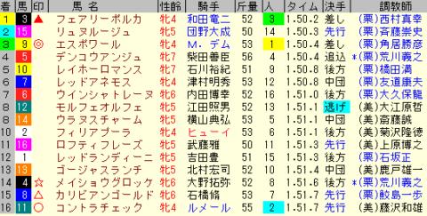 中山牝馬S2020 レース結果全着順