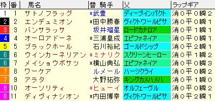 弥生賞2020 枠順確定ラップギア適性値