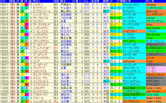 阪神大賞典2020 過去10年成績データ表