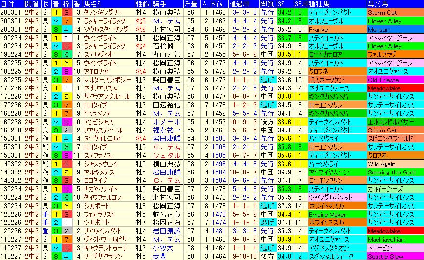 中山記念2021 過去10年成績データ表