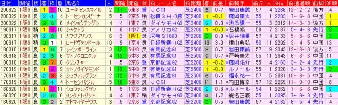 阪神大賞典2021 過去5年前走データ表