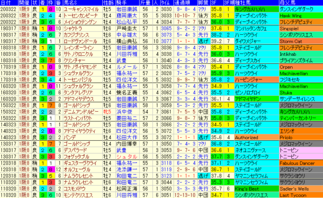 阪神大賞典2021 過去10年成績データ表