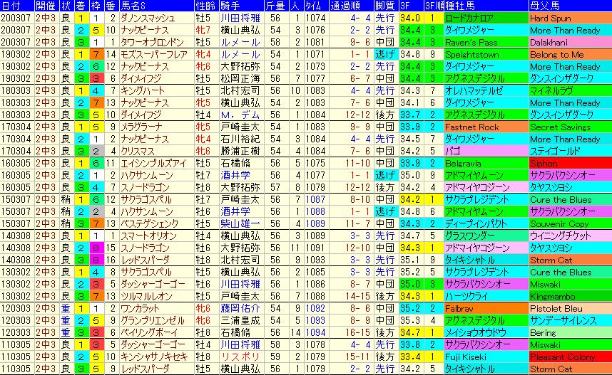 オーシャンS2021 過去10年成績データ表