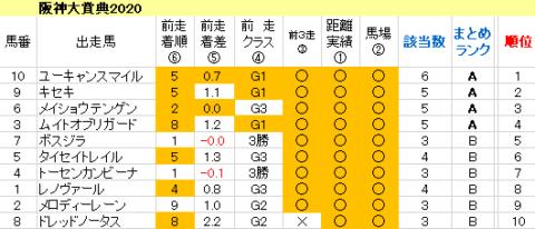 阪神大賞典2020 傾向まとめ表