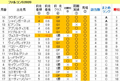 ファルコンS2020 傾向まとめ表