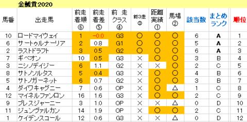 金鯱賞2020 傾向まとめ表